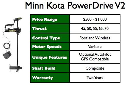 Selecting A Wireless Bow Mount Trolling Motor